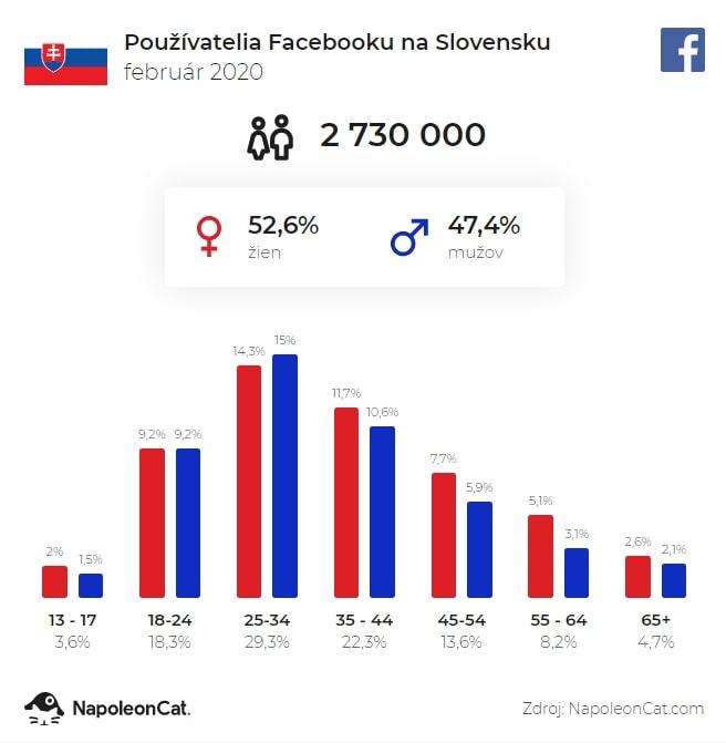 Počet používateľov Facebooku na Slovensku