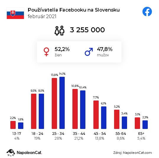 Prehľad - používatelia Facebooku na Slovensku, február 2021